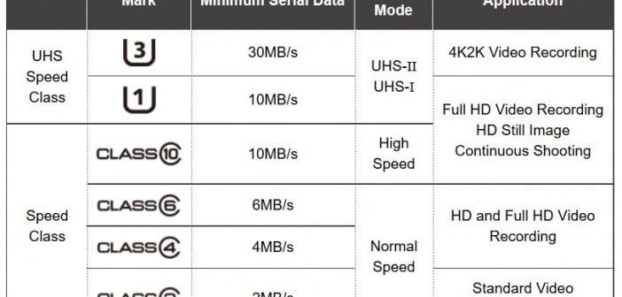 SD card speed class ratings to help choose an sd card for your gopro