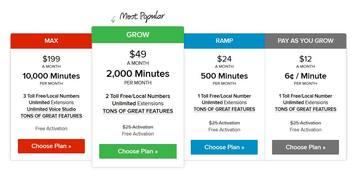 Grasshopper Phone Service: Toll free 800 Number Plans
